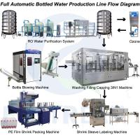 Quality Newest Automatic Drinking Water Bottling Plant/ Equipment, Turnkey Project for sale