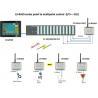 wireless control system PLC wireless read 4 slaves, each sensor 1 analog input, PLC side 4 output 2km control distance for sale