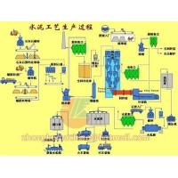 Quality Cement Production Line for sale